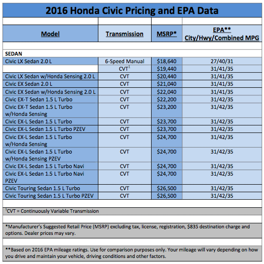 Hereu0027s Your Quick And Dirty Guide Comparing Cost, Trim Level And Fuel  Economy In One Handy Dandy Matrix.